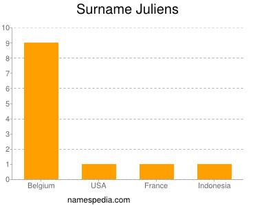 Surname Juliens