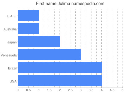 Given name Julima