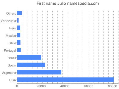 Given name Julio