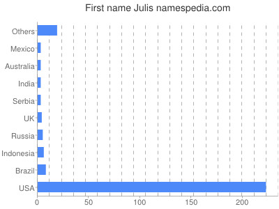 Given name Julis