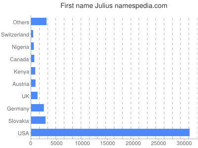 Given name Julius