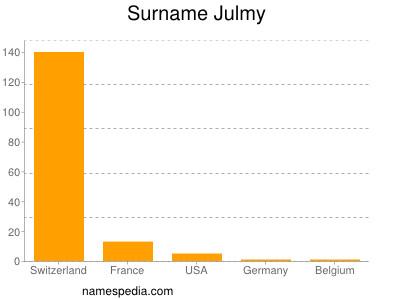 Surname Julmy