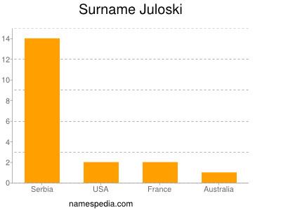 Surname Juloski