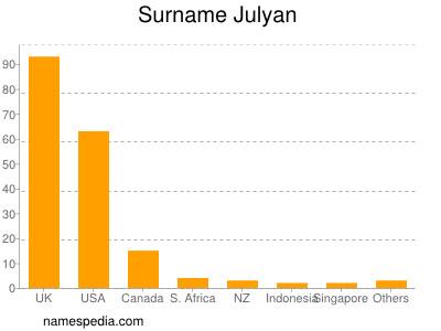 Surname Julyan