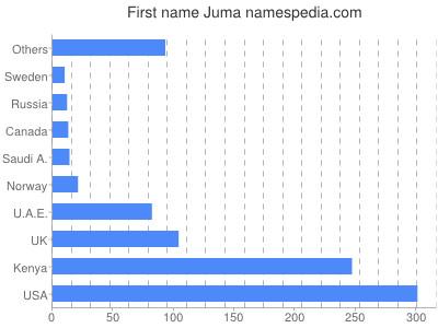 Given name Juma