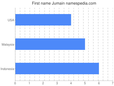 Given name Jumain