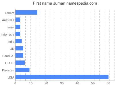 Given name Juman