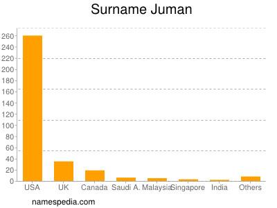 Surname Juman