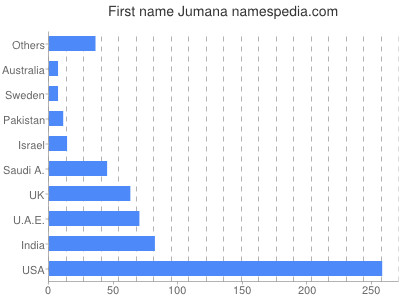Vornamen Jumana