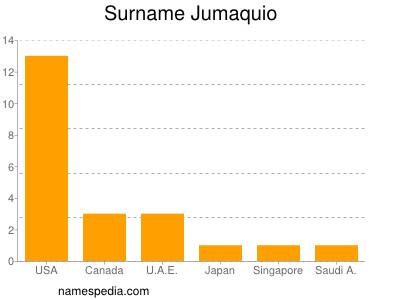 Familiennamen Jumaquio