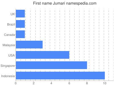 Given name Jumari