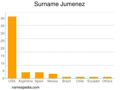 Surname Jumenez