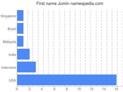 Given name Jumin
