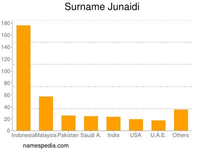 Surname Junaidi