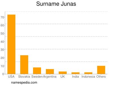 Surname Junas