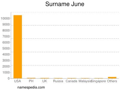 Surname June