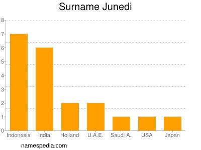 Surname Junedi
