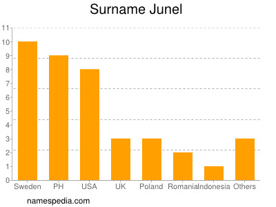 Surname Junel