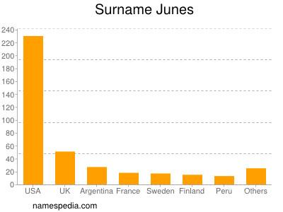 Surname Junes