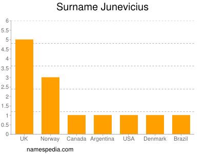 Surname Junevicius