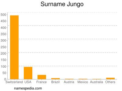 Surname Jungo