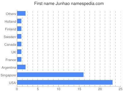 Given name Junhao