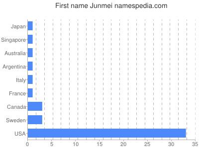 Given name Junmei