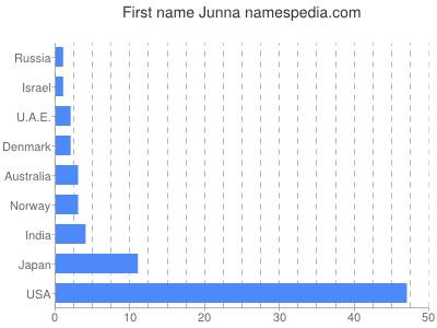 Given name Junna