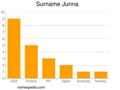 Surname Junna