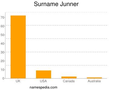Surname Junner