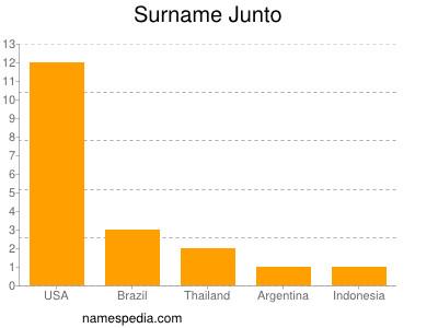 Surname Junto
