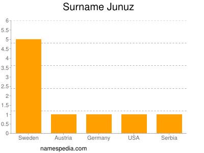 Surname Junuz
