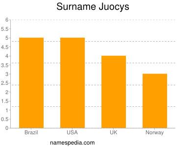 Surname Juocys