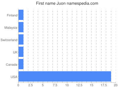 Given name Juon