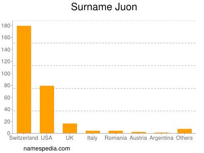 Surname Juon