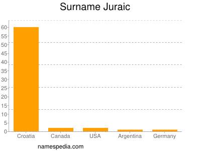 Surname Juraic
