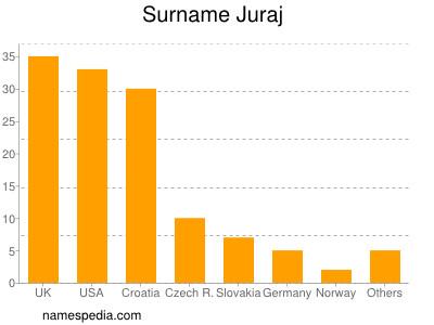 Surname Juraj