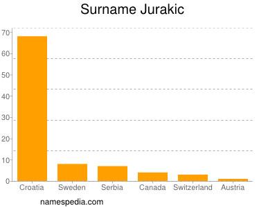 Surname Jurakic