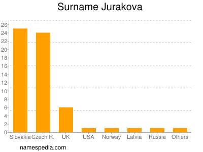 Surname Jurakova