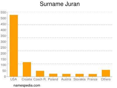 Surname Juran