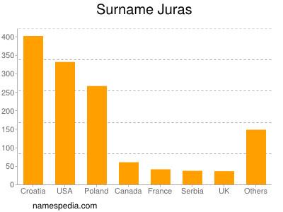 Surname Juras