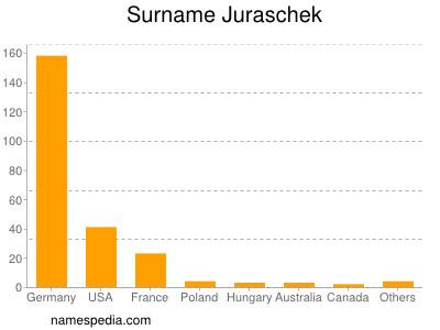 Familiennamen Juraschek
