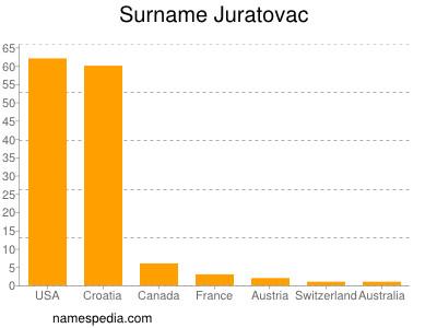 Surname Juratovac