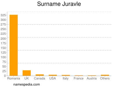 Surname Juravle