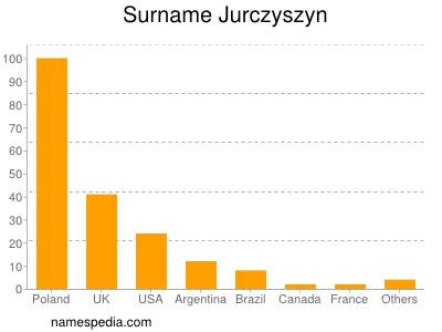 Surname Jurczyszyn