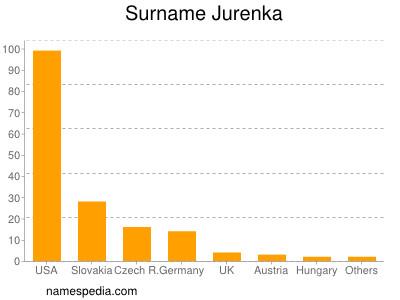 Surname Jurenka