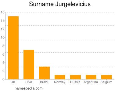 Surname Jurgelevicius
