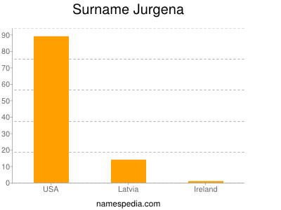 Surname Jurgena