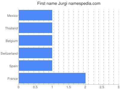 Given name Jurgi