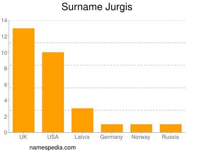 Surname Jurgis